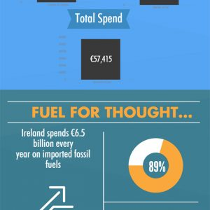 5Cube Energy Pavilion – Infographic on Oil Use in Ireland